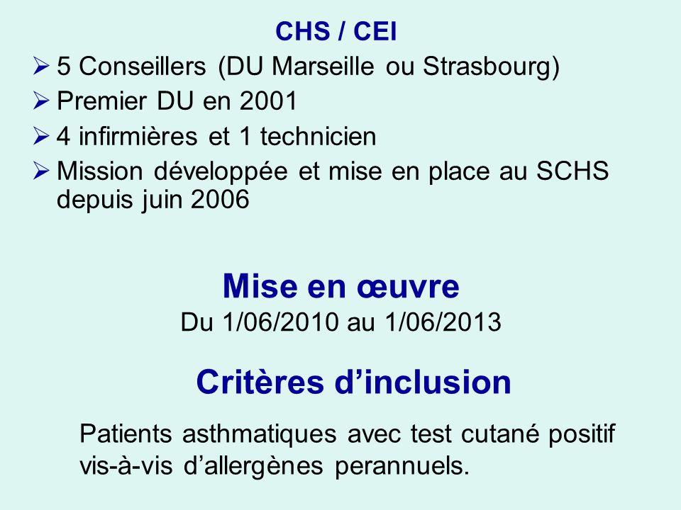Mise en œuvre Du 1/06/2010 au 1/06/2013 CHS / CEI 5 Conseillers (DU Marseille ou Strasbourg) Premier DU en 2001 4 infirmières et 1 technicien Mission développée et mise en place au SCHS depuis juin 2006 Critères dinclusion Patients asthmatiques avec test cutané positif vis-à-vis dallergènes perannuels.