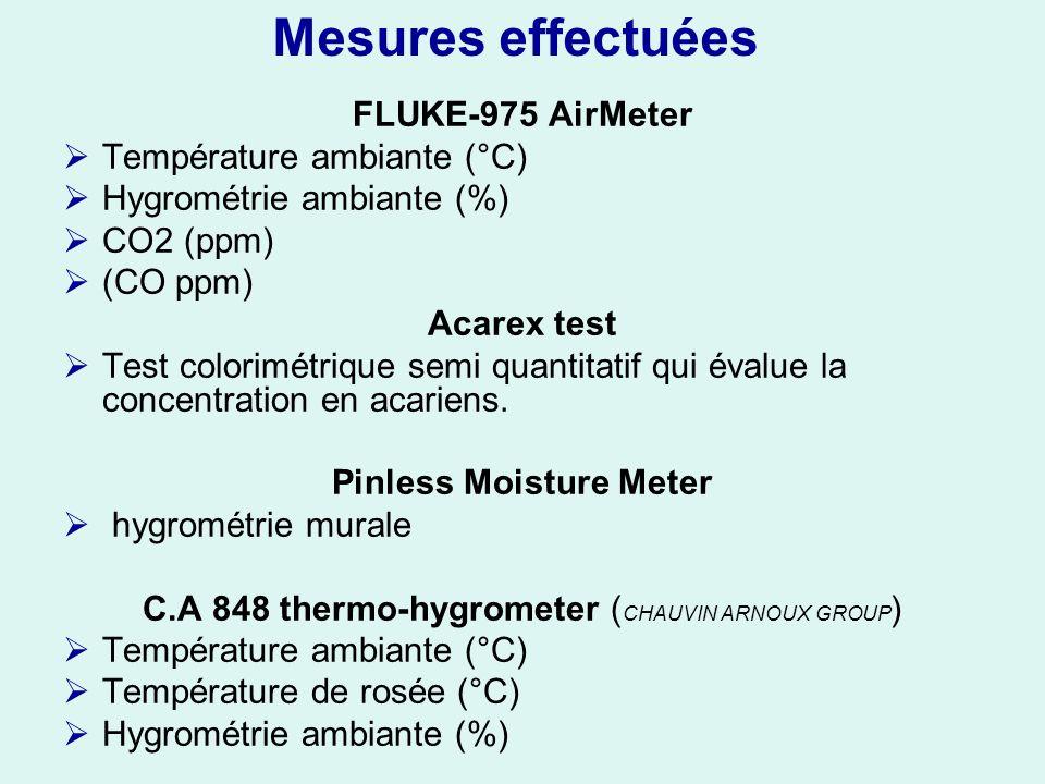 Mesures effectuées FLUKE-975 AirMeter Température ambiante (°C) Hygrométrie ambiante (%) CO2 (ppm) (CO ppm) Acarex test Test colorimétrique semi quantitatif qui évalue la concentration en acariens.