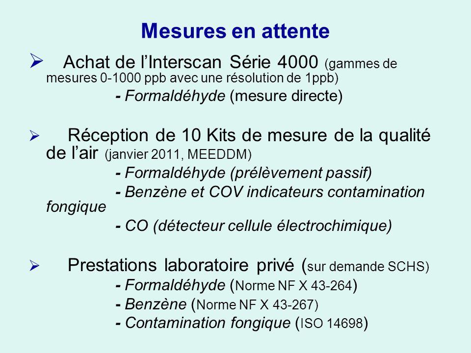 Mesures en attente Achat de lInterscan Série 4000 (gammes de mesures 0-1000 ppb avec une résolution de 1ppb) - Formaldéhyde (mesure directe) Réception de 10 Kits de mesure de la qualité de lair (janvier 2011, MEEDDM) - Formaldéhyde (prélèvement passif) - Benzène et COV indicateurs contamination fongique - CO (détecteur cellule électrochimique) Prestations laboratoire privé ( sur demande SCHS) - Formaldéhyde ( Norme NF X 43-264 ) - Benzène ( Norme NF X 43-267) - Contamination fongique ( ISO 14698 )