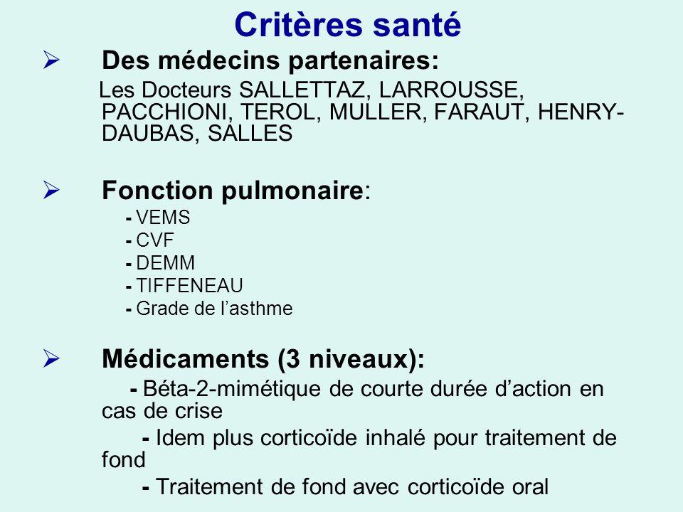 Critères santé Des médecins partenaires: Les Docteurs SALLETTAZ, LARROUSSE, PACCHIONI, TEROL, MULLER, FARAUT, HENRY- DAUBAS, SALLES Fonction pulmonaire: - VEMS - CVF - DEMM - TIFFENEAU - Grade de lasthme Médicaments (3 niveaux): - Béta-2-mimétique de courte durée daction en cas de crise - Idem plus corticoïde inhalé pour traitement de fond - Traitement de fond avec corticoïde oral