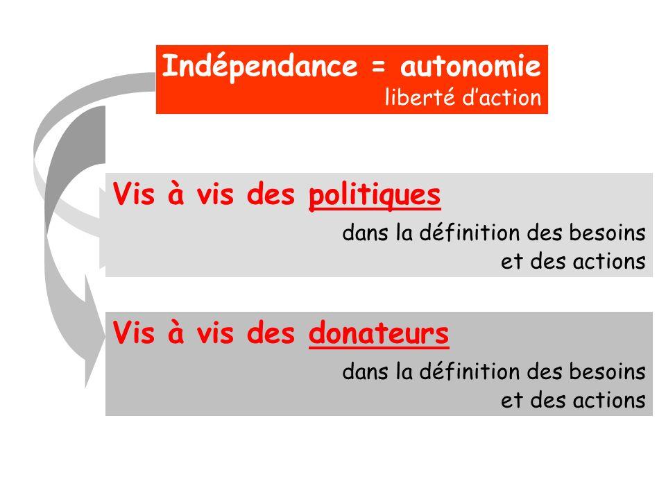 Indépendance = autonomie liberté daction Vis à vis des politiques dans la définition des besoins et des actions Vis à vis des donateurs dans la défini