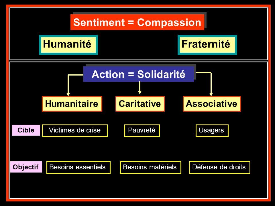 HumanitéFraternité HumanitaireCaritativeAssociative Victimes de crisePauvretéUsagers Sentiment = Compassion Action = Solidarité Cible Objectif Besoins