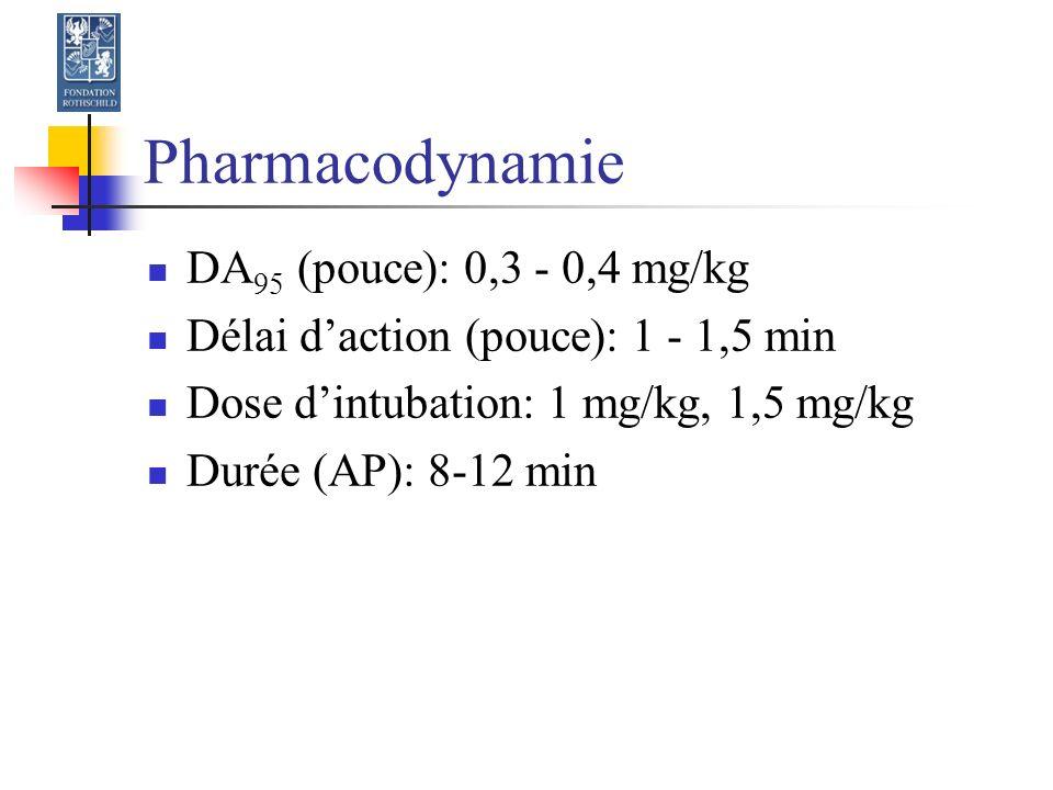 Pharmacodynamie DA 95 (pouce): 0,3 - 0,4 mg/kg Délai daction (pouce): 1 - 1,5 min Dose dintubation: 1 mg/kg, 1,5 mg/kg Durée (AP): 8-12 min