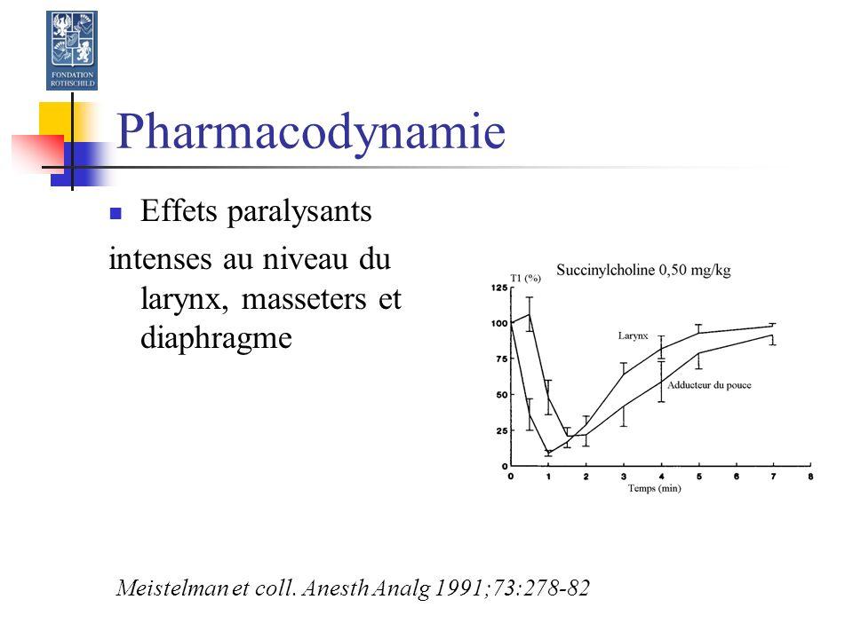 Pharmacodynamie Effets paralysants intenses au niveau du larynx, masseters et diaphragme Meistelman et coll.