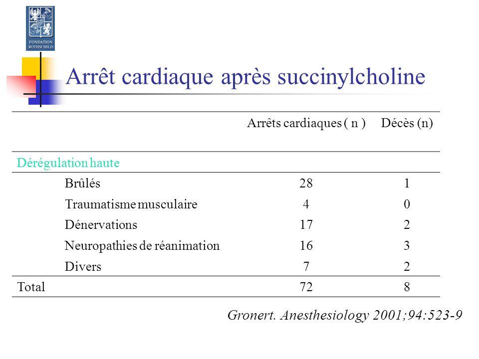 Arrêt cardiaque après succinylcholine Arrêts cardiaques ( n )Décès (n) Dérégulation haute Brûlés281 Traumatisme musculaire40 Dénervations172 Neuropathies de réanimation163 Divers72 Total728 Gronert.