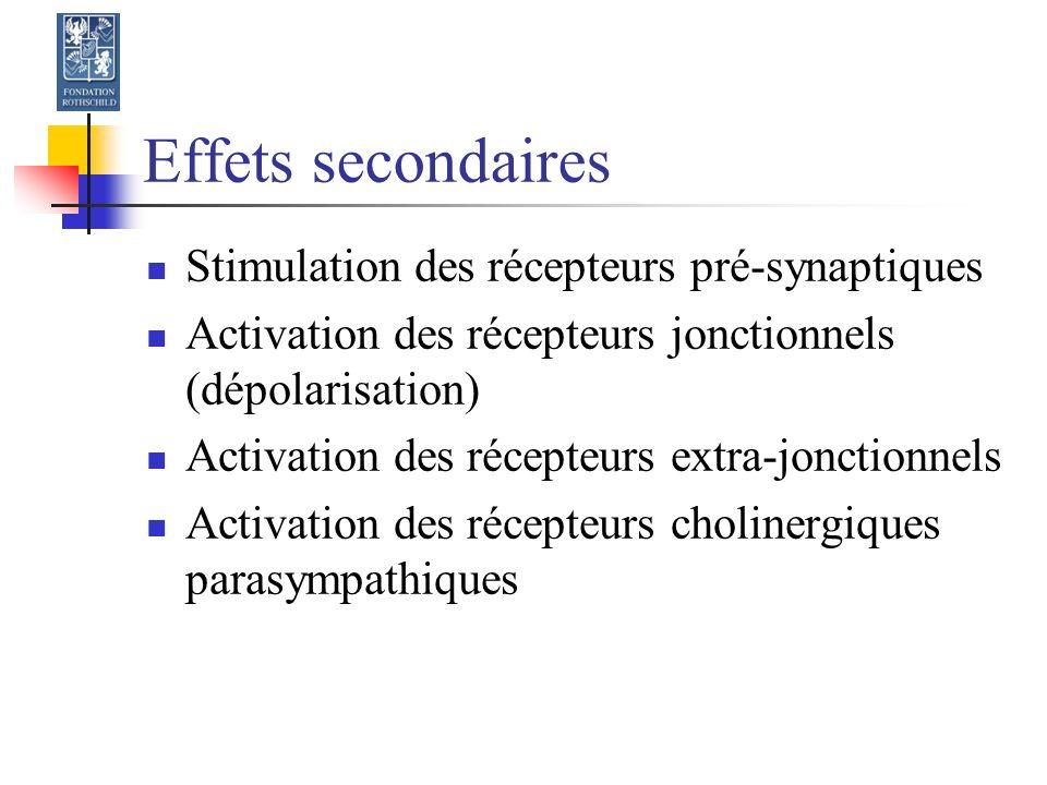 Effets secondaires Stimulation des récepteurs pré-synaptiques Activation des récepteurs jonctionnels (dépolarisation) Activation des récepteurs extra-jonctionnels Activation des récepteurs cholinergiques parasympathiques