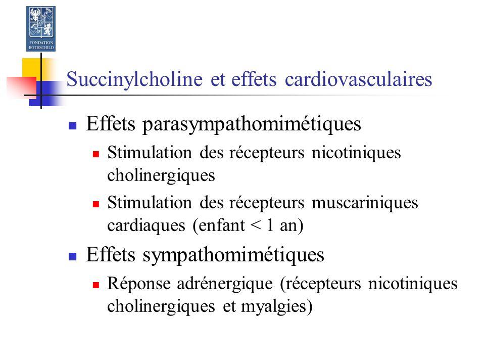 Succinylcholine et effets cardiovasculaires Effets parasympathomimétiques Stimulation des récepteurs nicotiniques cholinergiques Stimulation des récepteurs muscariniques cardiaques (enfant < 1 an) Effets sympathomimétiques Réponse adrénergique (récepteurs nicotiniques cholinergiques et myalgies)
