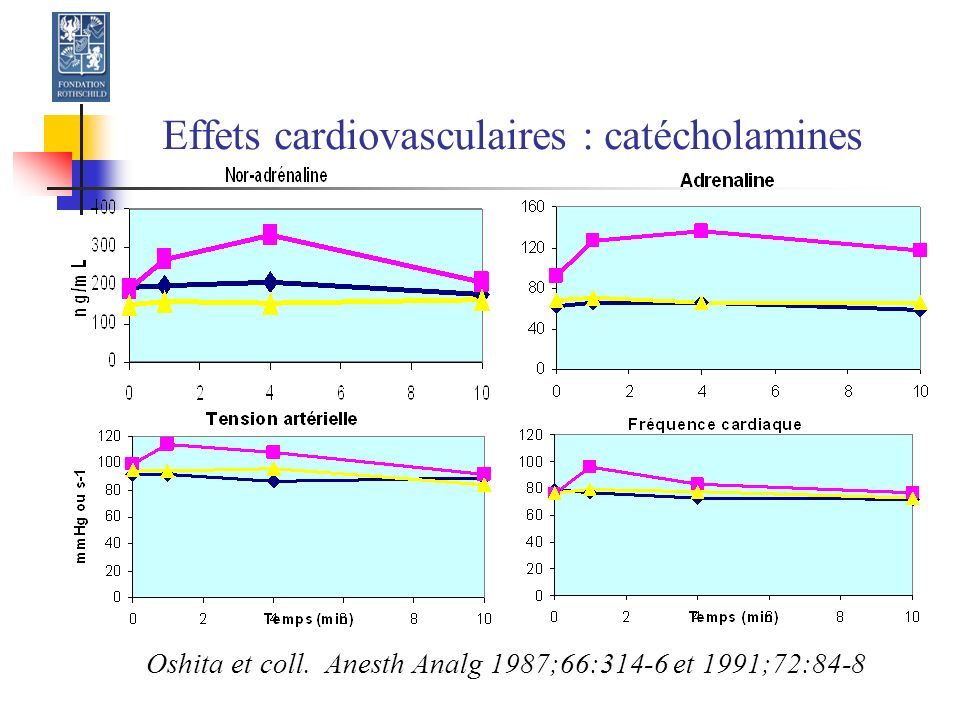 Effets cardiovasculaires : catécholamines Oshita et coll. Anesth Analg 1987;66:314-6 et 1991;72:84-8