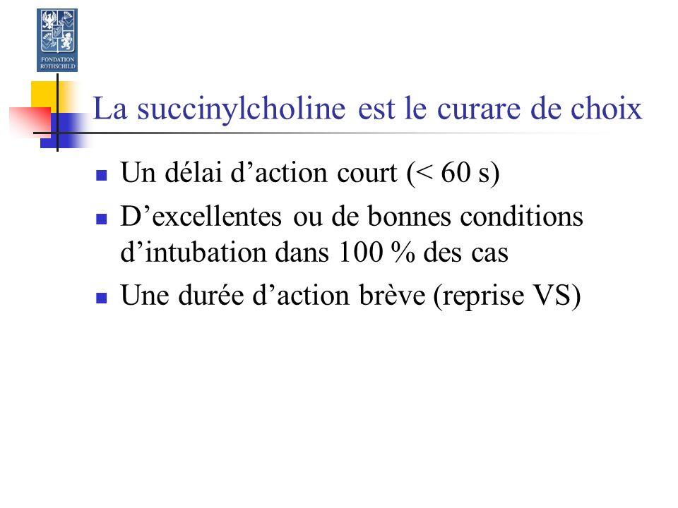 La succinylcholine est le curare de choix Un délai daction court (< 60 s) Dexcellentes ou de bonnes conditions dintubation dans 100 % des cas Une durée daction brève (reprise VS)