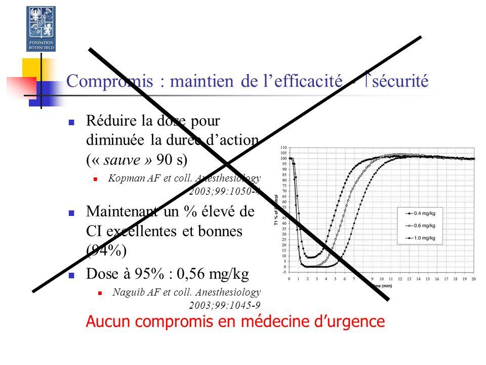 Compromis : maintien de lefficacité - sécurité Réduire la dose pour diminuée la durée daction (« sauve » 90 s) Kopman AF et coll.