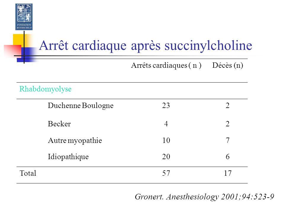 Arrêt cardiaque après succinylcholine Arrêts cardiaques ( n )Décès (n) Rhabdomyolyse Duchenne Boulogne232 Becker42 Autre myopathie107 Idiopathique206 Total5717 Gronert.