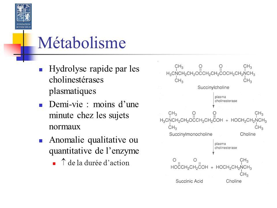 Métabolisme Hydrolyse rapide par les cholinestérases plasmatiques Demi-vie : moins dune minute chez les sujets normaux Anomalie qualitative ou quantitative de lenzyme de la durée daction