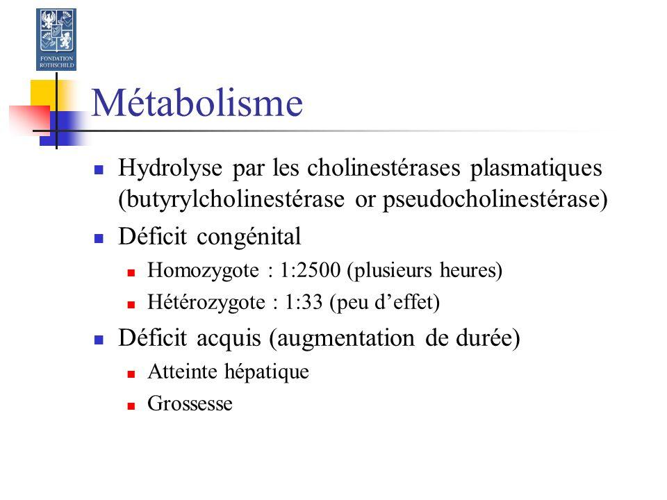 Métabolisme Hydrolyse par les cholinestérases plasmatiques (butyrylcholinestérase or pseudocholinestérase) Déficit congénital Homozygote : 1:2500 (plusieurs heures) Hétérozygote : 1:33 (peu deffet) Déficit acquis (augmentation de durée) Atteinte hépatique Grossesse
