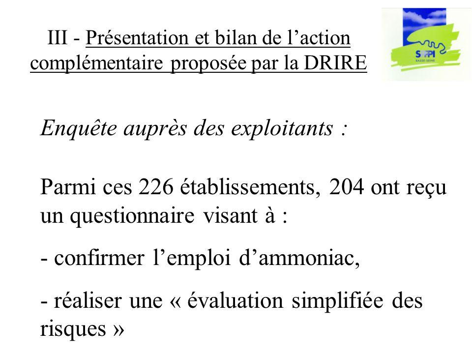 III - Présentation et bilan de laction complémentaire proposée par la DRIRE Parmi ces 226 établissements, 204 ont reçu un questionnaire visant à : - confirmer lemploi dammoniac, - réaliser une « évaluation simplifiée des risques » Enquête auprès des exploitants :