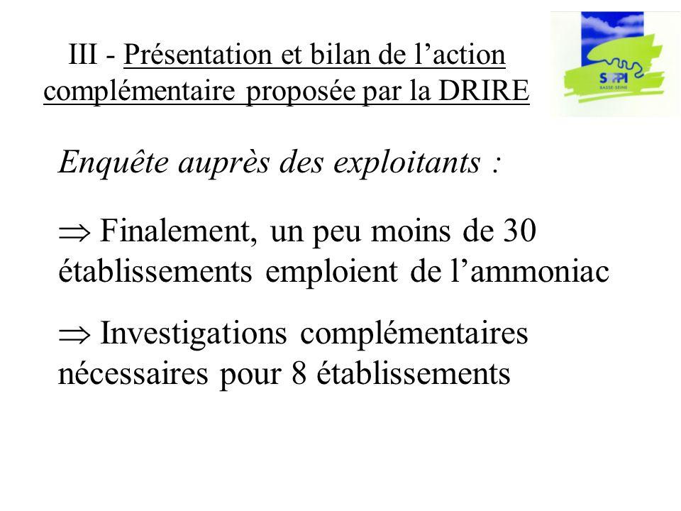 III - Présentation et bilan de laction complémentaire proposée par la DRIRE Finalement, un peu moins de 30 établissements emploient de lammoniac Investigations complémentaires nécessaires pour 8 établissements Enquête auprès des exploitants :