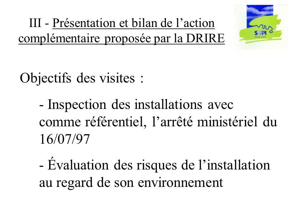III - Présentation et bilan de laction complémentaire proposée par la DRIRE - Inspection des installations avec comme référentiel, larrêté ministériel du 16/07/97 - Évaluation des risques de linstallation au regard de son environnement Objectifs des visites :