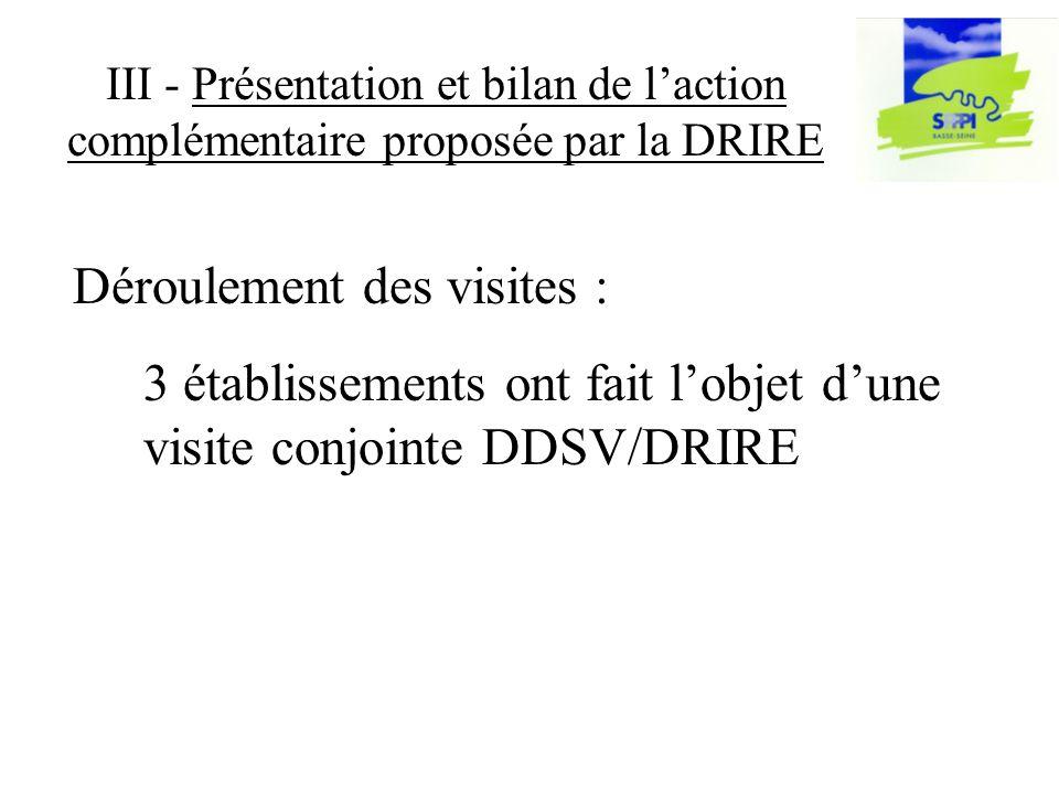 III - Présentation et bilan de laction complémentaire proposée par la DRIRE 3 établissements ont fait lobjet dune visite conjointe DDSV/DRIRE Déroulement des visites :