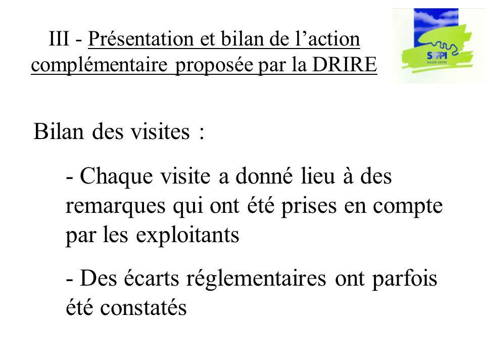III - Présentation et bilan de laction complémentaire proposée par la DRIRE - Chaque visite a donné lieu à des remarques qui ont été prises en compte par les exploitants - Des écarts réglementaires ont parfois été constatés Bilan des visites :