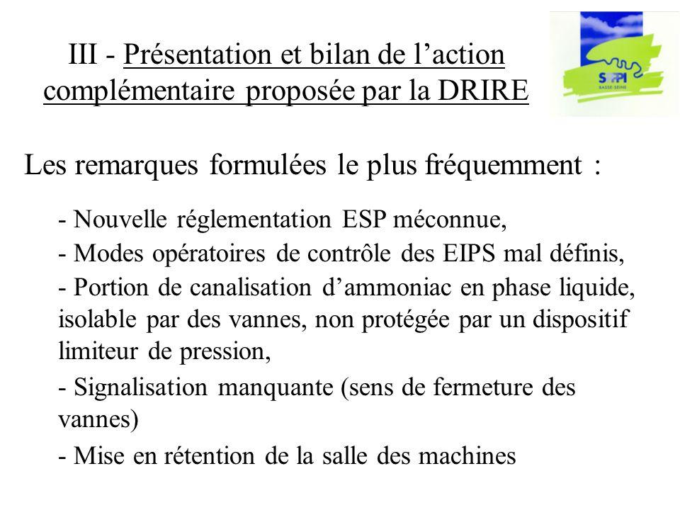 III - Présentation et bilan de laction complémentaire proposée par la DRIRE - Nouvelle réglementation ESP méconnue, - Modes opératoires de contrôle des EIPS mal définis, - Portion de canalisation dammoniac en phase liquide, isolable par des vannes, non protégée par un dispositif limiteur de pression, - Signalisation manquante (sens de fermeture des vannes) - Mise en rétention de la salle des machines Les remarques formulées le plus fréquemment :