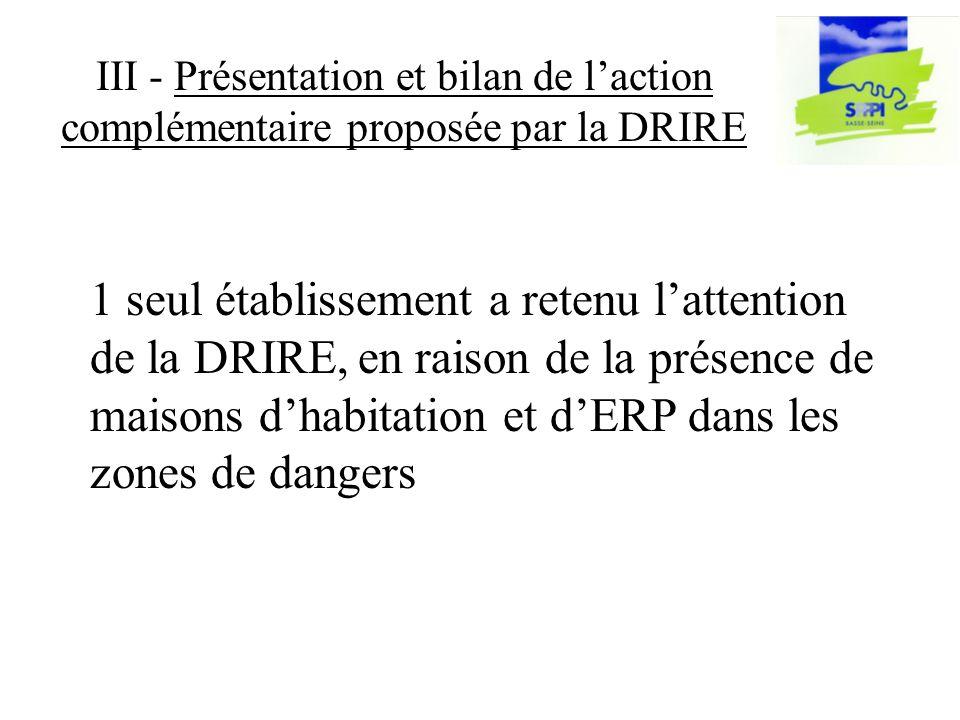 III - Présentation et bilan de laction complémentaire proposée par la DRIRE 1 seul établissement a retenu lattention de la DRIRE, en raison de la présence de maisons dhabitation et dERP dans les zones de dangers