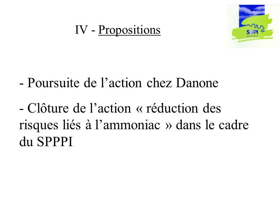 IV - Propositions - Poursuite de laction chez Danone - Clôture de laction « réduction des risques liés à lammoniac » dans le cadre du SPPPI