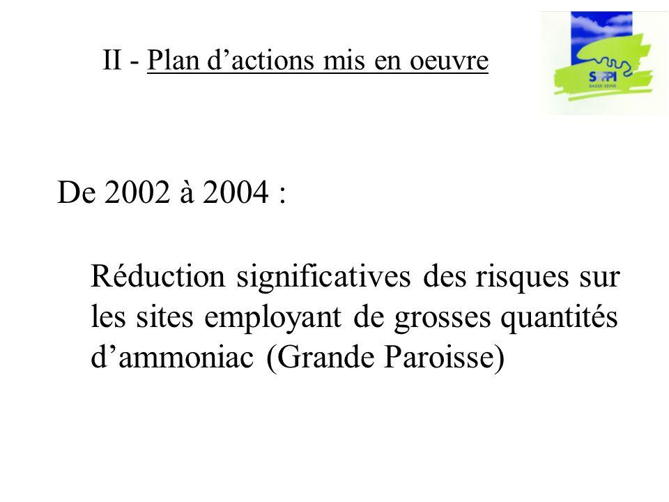 De 2002 à 2004 : II - Plan dactions mis en oeuvre Réduction significatives des risques sur les sites employant de grosses quantités dammoniac (Grande Paroisse)