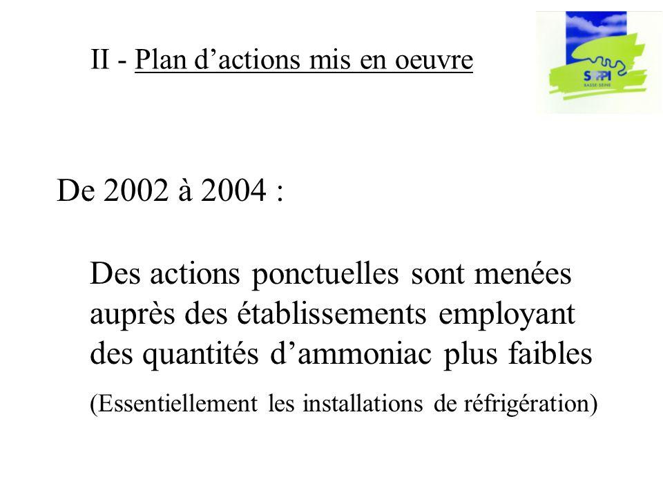 De 2002 à 2004 : II - Plan dactions mis en oeuvre Des actions ponctuelles sont menées auprès des établissements employant des quantités dammoniac plus faibles (Essentiellement les installations de réfrigération)