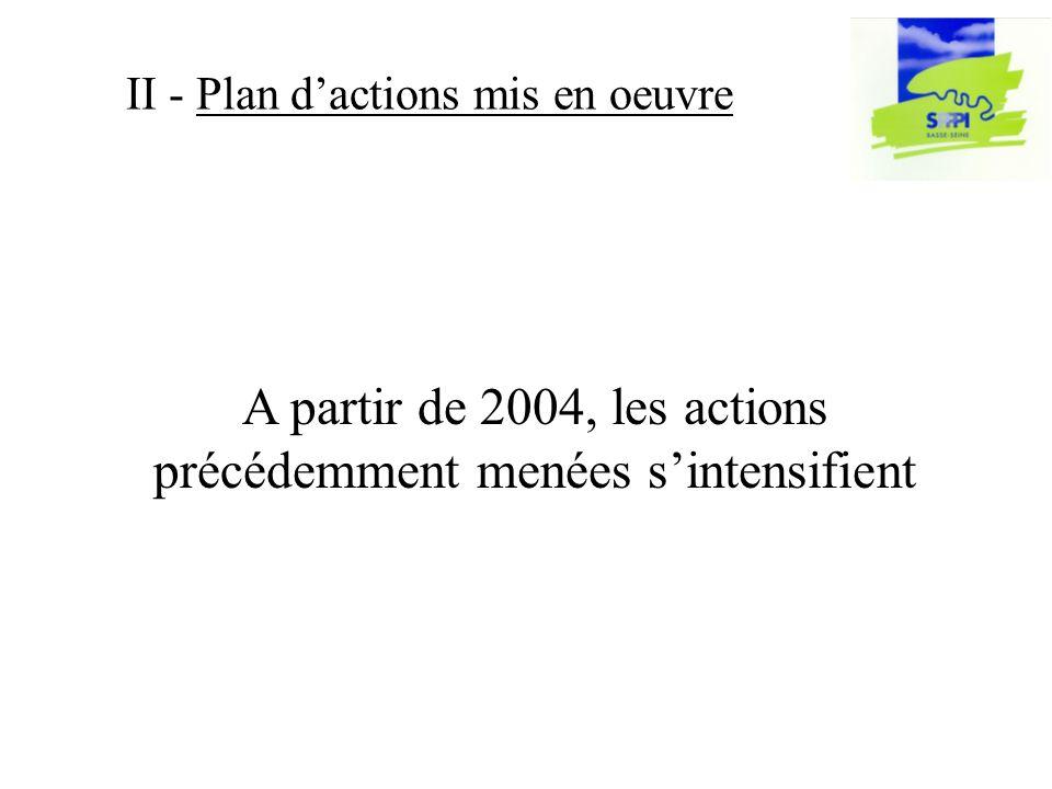 II - Plan dactions mis en oeuvre A partir de 2004, les actions précédemment menées sintensifient