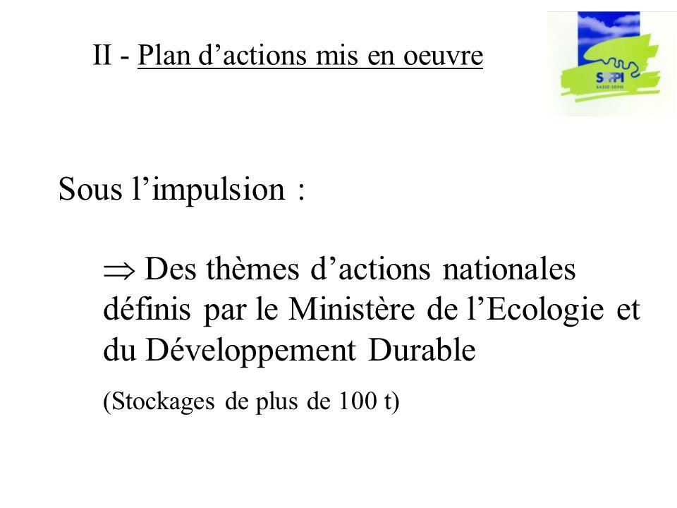 Sous limpulsion : II - Plan dactions mis en oeuvre Des thèmes dactions nationales définis par le Ministère de lEcologie et du Développement Durable (Stockages de plus de 100 t)