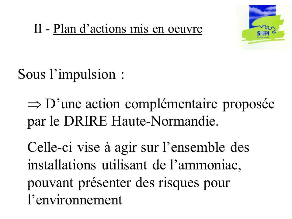 Sous limpulsion : II - Plan dactions mis en oeuvre Dune action complémentaire proposée par le DRIRE Haute-Normandie.