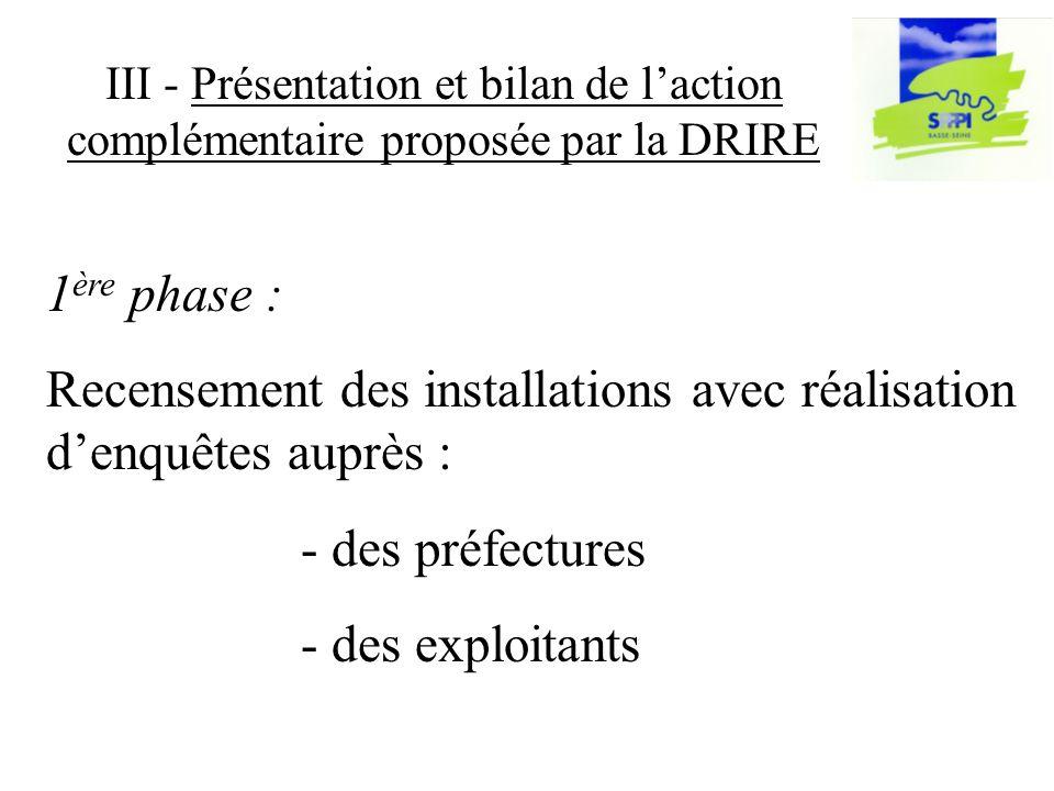 III - Présentation et bilan de laction complémentaire proposée par la DRIRE 1 ère phase : Recensement des installations avec réalisation denquêtes auprès : - des préfectures - des exploitants