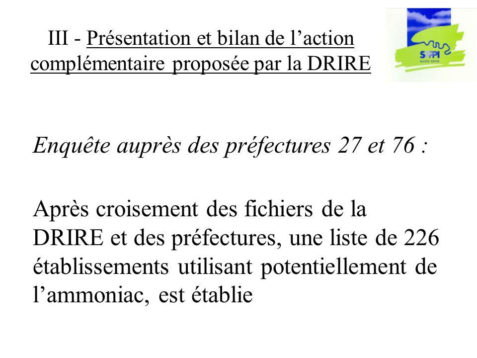 III - Présentation et bilan de laction complémentaire proposée par la DRIRE Après croisement des fichiers de la DRIRE et des préfectures, une liste de 226 établissements utilisant potentiellement de lammoniac, est établie Enquête auprès des préfectures 27 et 76 :