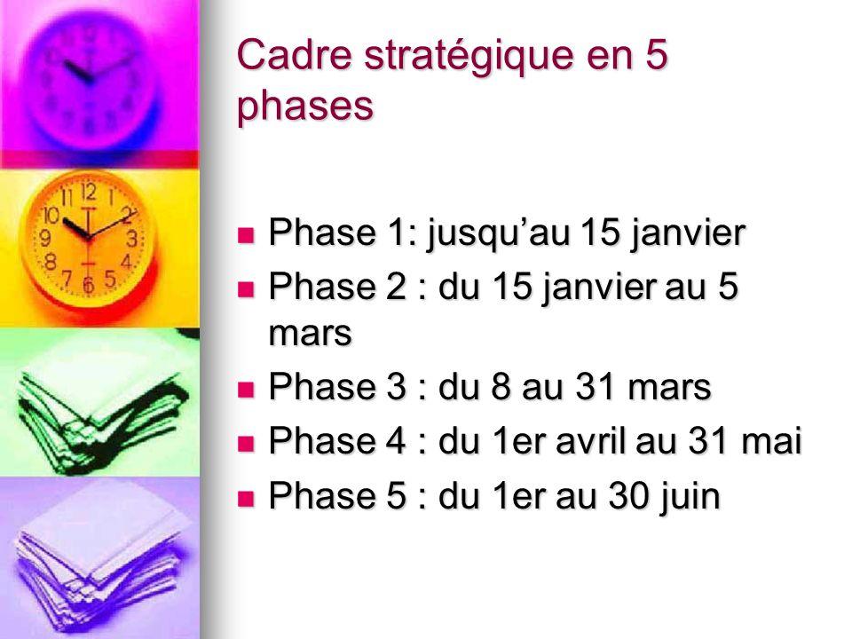 Cadre stratégique en 5 phases Phase 1: jusquau 15 janvier Phase 1: jusquau 15 janvier Phase 2 : du 15 janvier au 5 mars Phase 2 : du 15 janvier au 5 mars Phase 3 : du 8 au 31 mars Phase 3 : du 8 au 31 mars Phase 4 : du 1er avril au 31 mai Phase 4 : du 1er avril au 31 mai Phase 5 : du 1er au 30 juin Phase 5 : du 1er au 30 juin