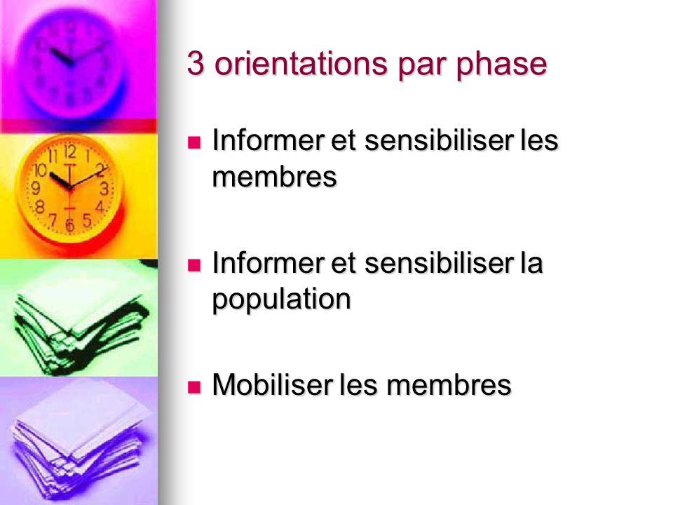 3 orientations par phase Informer et sensibiliser les membres Informer et sensibiliser les membres Informer et sensibiliser la population Informer et sensibiliser la population Mobiliser les membres Mobiliser les membres