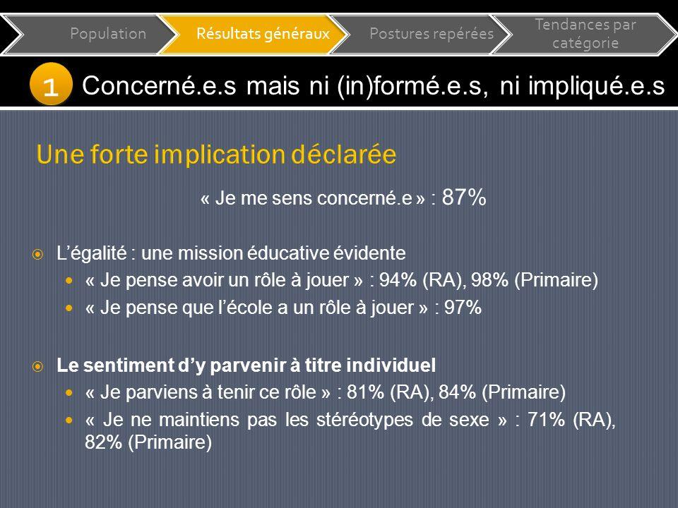 1 1 Concerné.e.s mais ni (in)formé.e.s, ni impliqué.e.s « Je me sens concerné.e » : 87% Le sentiment dy parvenir à titre individuel « Je parviens à tenir ce rôle » : 81% (RA), 84% (Primaire) « Je ne maintiens pas les stéréotypes de sexe » : 71% (RA), 82% (Primaire) PopulationRésultats générauxPostures repérées Tendances par catégorie Légalité : une mission éducative évidente « Je pense avoir un rôle à jouer » : 94% (RA), 98% (Primaire) « Je pense que lécole a un rôle à jouer » : 97%