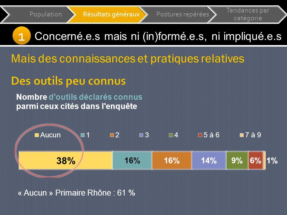 PopulationRésultats générauxPostures repérées Tendances par catégorie Concerné.e.s mais ni (in)formé.e.s, ni impliqué.e.s « Aucun » Primaire Rhône : 61 % 1 1