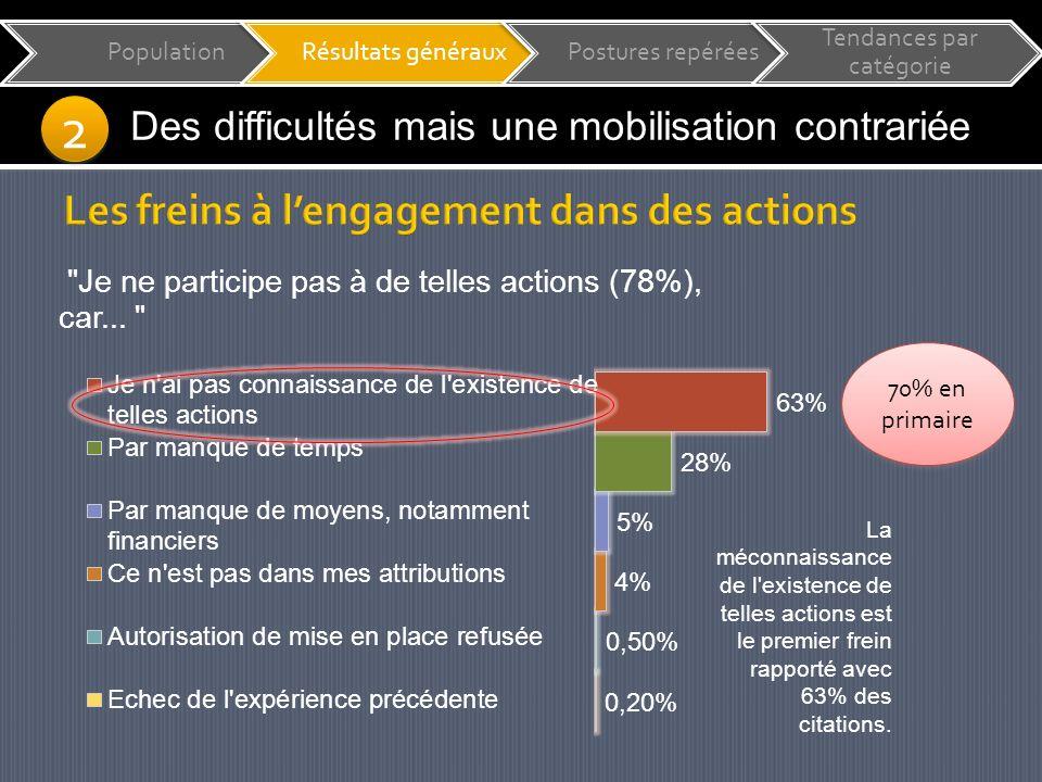 70% en primaire PopulationRésultats générauxPostures repérées Tendances par catégorie 2 2 Des difficultés mais une mobilisation contrariée