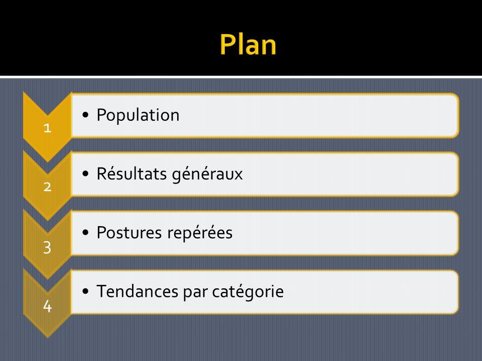 1 Population 2 Résultats généraux 3 Postures repérées 4 Tendances par catégorie