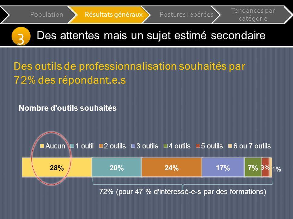 PopulationRésultats générauxPostures repérées Tendances par catégorie 3 3 Des attentes mais un sujet estimé secondaire