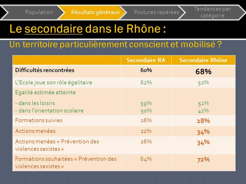 Secondaire RASecondaire Rhône Difficultés rencontrées60% 68% LEcole joue son rôle égalitaire62%52% Egalité estimée atteinte - dans les loisirs - dans lorientation scolaire 59% 50% 51% 42% Formations suivies16% 28% Actions menées22% 34% Actions menées « Prévention des violences sexistes » 26% 34% Formations souhaitées « Prévention des violences sexistes » 64% 72% PopulationRésultats générauxPostures repérées Tendances par catégorie