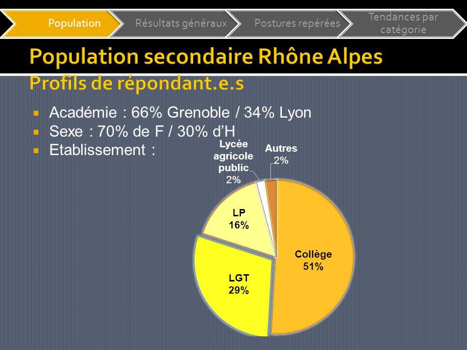 Académie : 66% Grenoble / 34% Lyon Sexe : 70% de F / 30% dH Etablissement : PopulationRésultats générauxPostures repérées Tendances par catégorie