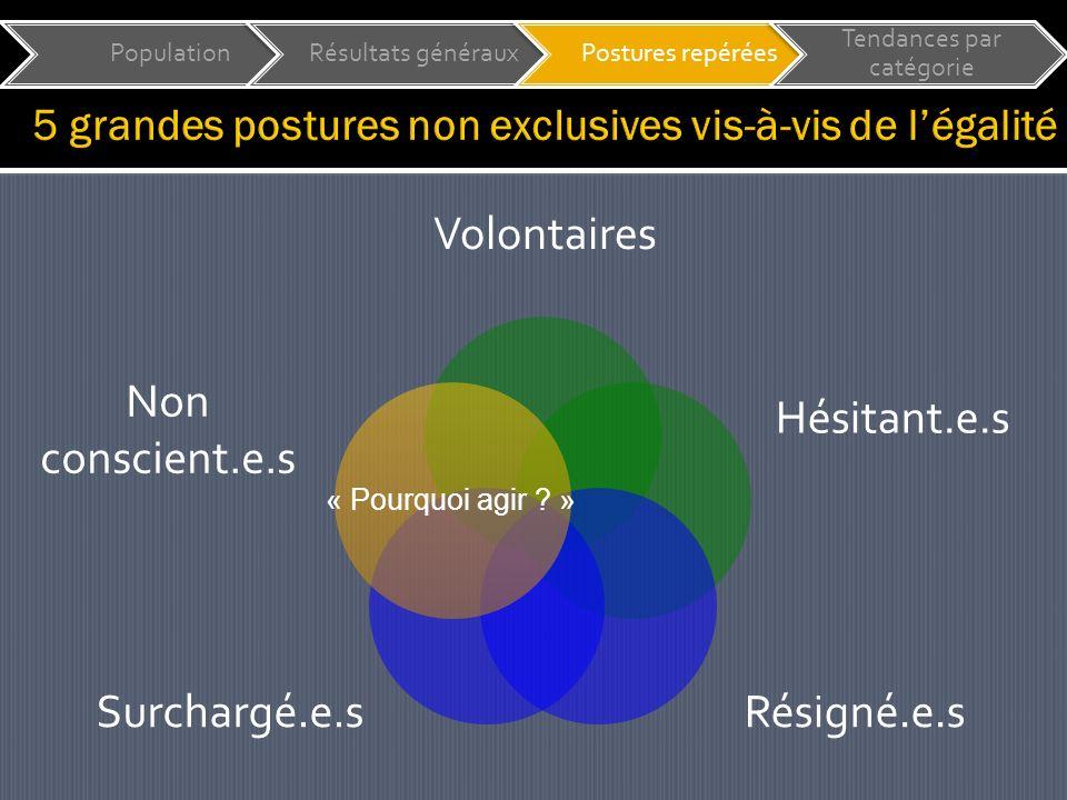 Volontaires Hésitant.e.s Résigné.e.sSurchargé.e.s « Pourquoi agir .