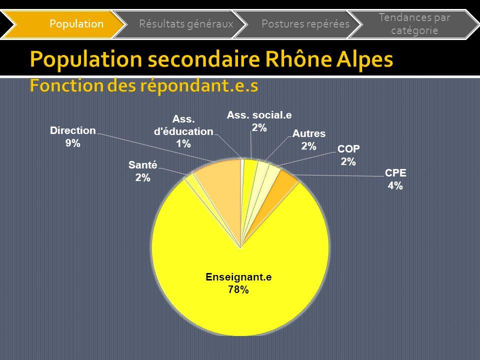 PopulationRésultats générauxPostures repérées Tendances par catégorie Des difficultés vécues par le plus grand nombre Une mobilisation via la formation ou laction qui semble contrariée MAIS 60% RA 68% Rhône Sec.