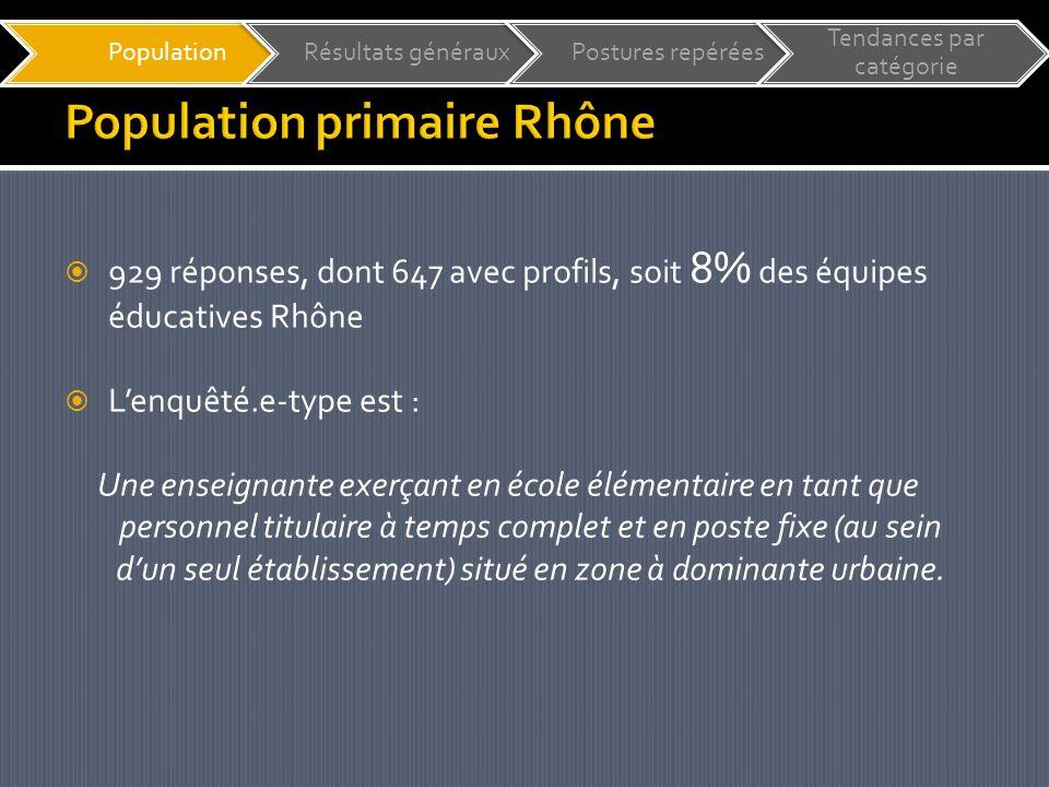 929 réponses, dont 647 avec profils, soit 8% des équipes éducatives Rhône Lenquêté.e-type est : Une enseignante exerçant en école élémentaire en tant que personnel titulaire à temps complet et en poste fixe (au sein dun seul établissement) situé en zone à dominante urbaine.