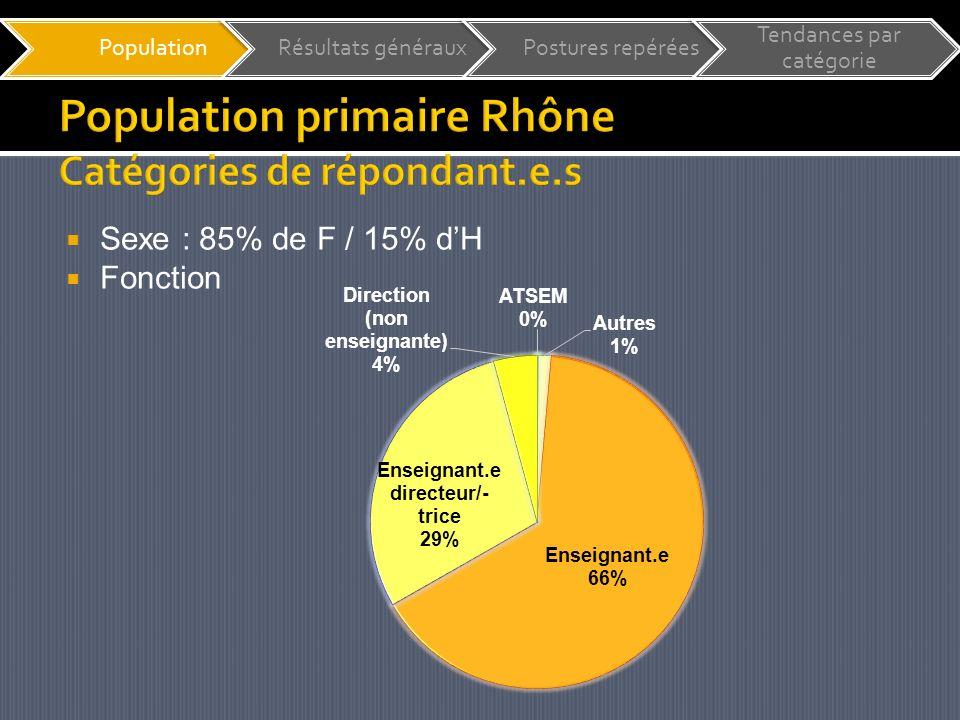 Sexe : 85% de F / 15% dH Fonction PopulationRésultats générauxPostures repérées Tendances par catégorie