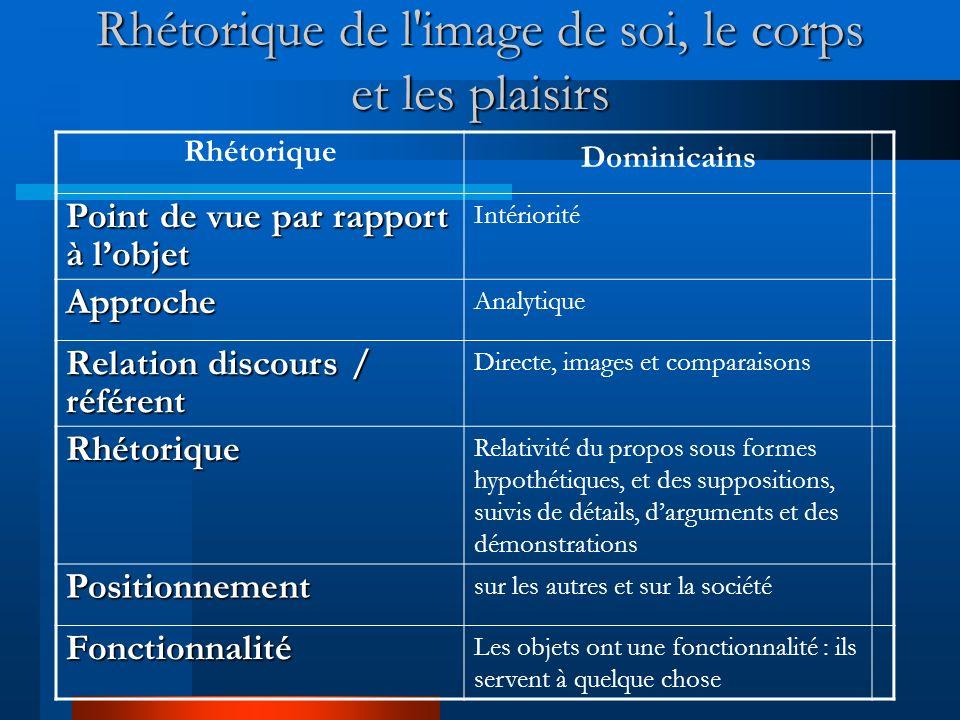 Rhétorique de l'image de soi, le corps et les plaisirs Rhétorique Martiniquais Point de vue par rapport à lobjet Extériorité Approche Totalisante, glo