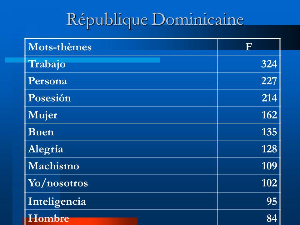 Martinique Mots-thèmesF Beauté175 Moi/Je/Nous/on173 Mackrèl110 Matérialisme105 Femme103 Possession100 Accueil93 Sympathie79 Fierté70 Intelligence67