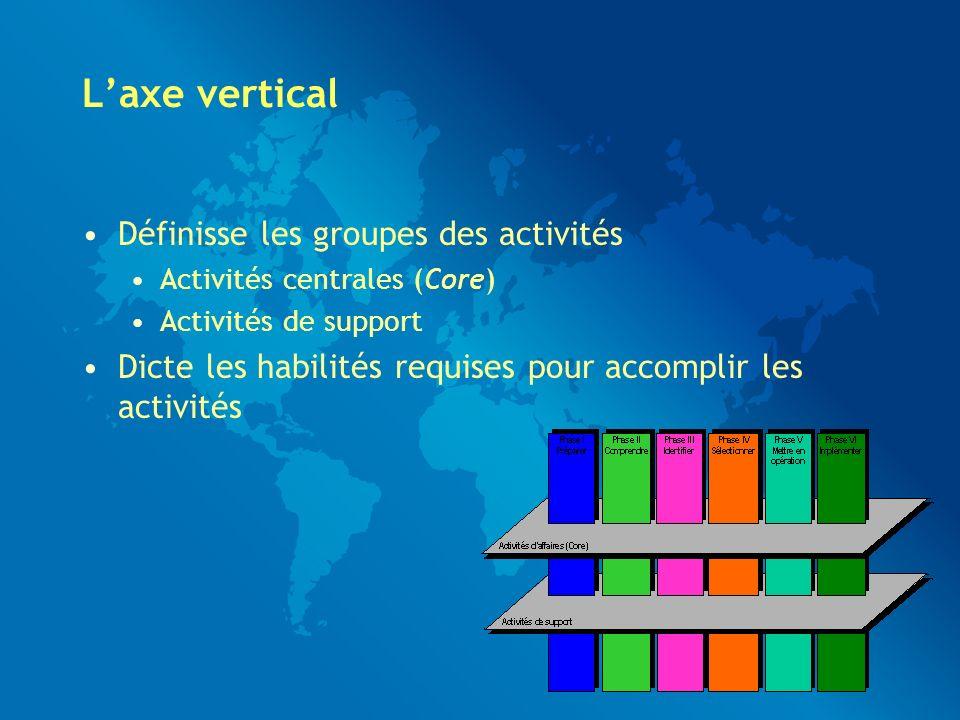 Laxe vertical Définisse les groupes des activités Activités centrales (Core) Activités de support Dicte les habilités requises pour accomplir les activités
