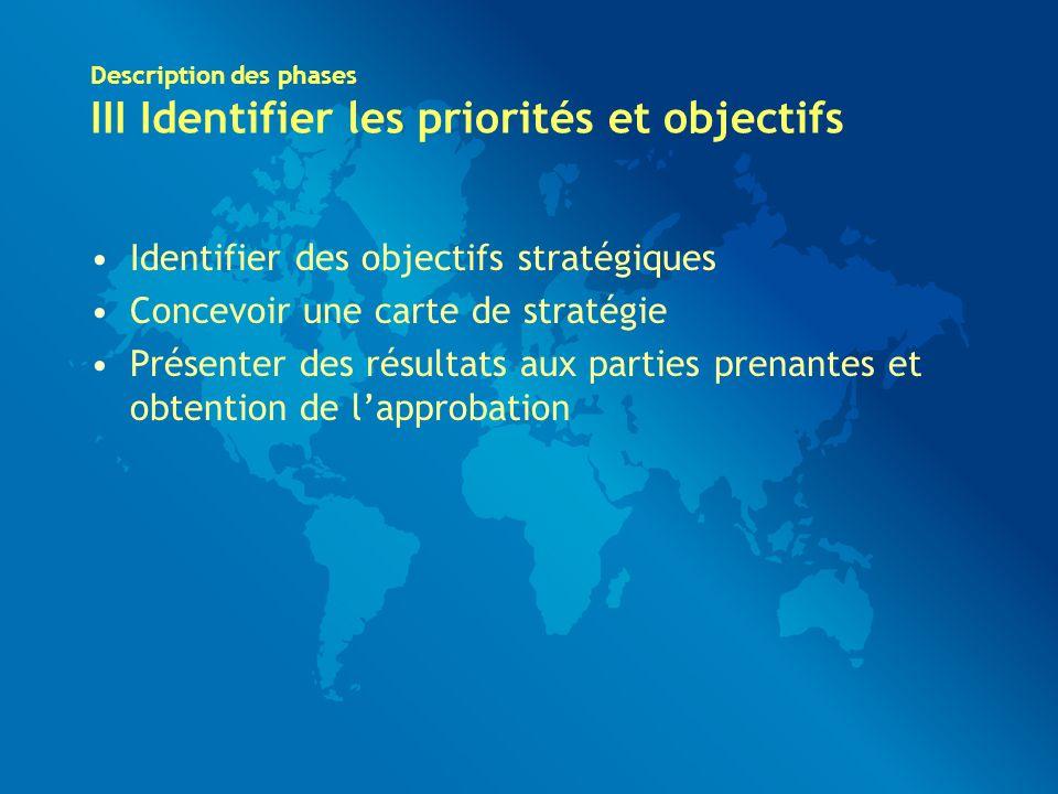 Description des phases III Identifier les priorités et objectifs Identifier des objectifs stratégiques Concevoir une carte de stratégie Présenter des résultats aux parties prenantes et obtention de lapprobation