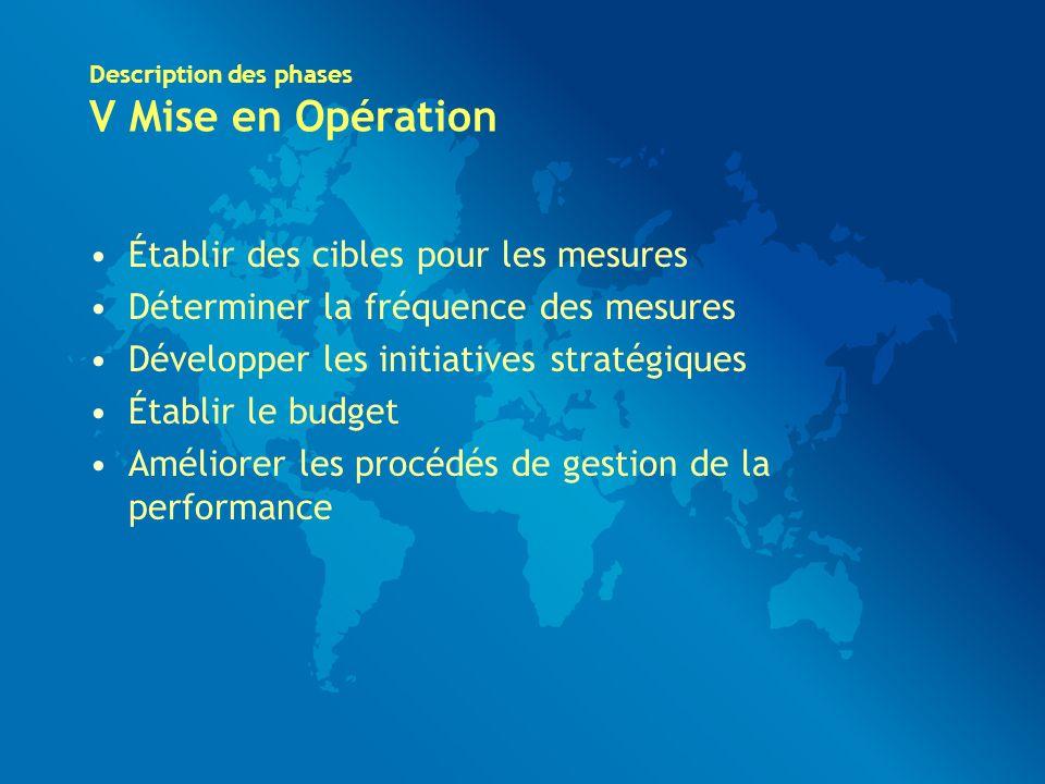 Description des phases V Mise en Opération Établir des cibles pour les mesures Déterminer la fréquence des mesures Développer les initiatives stratégiques Établir le budget Améliorer les procédés de gestion de la performance
